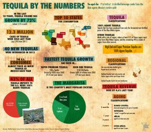 infographie_Tequila_2015 le_tequiloelogue_ Distilled-Spirit-council